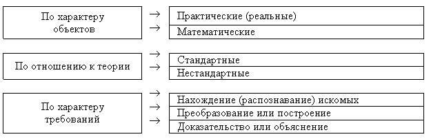 Этапы решения составной задачи решения по задач 740