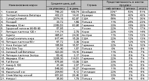 Рейтинг Препаратов Похудения.