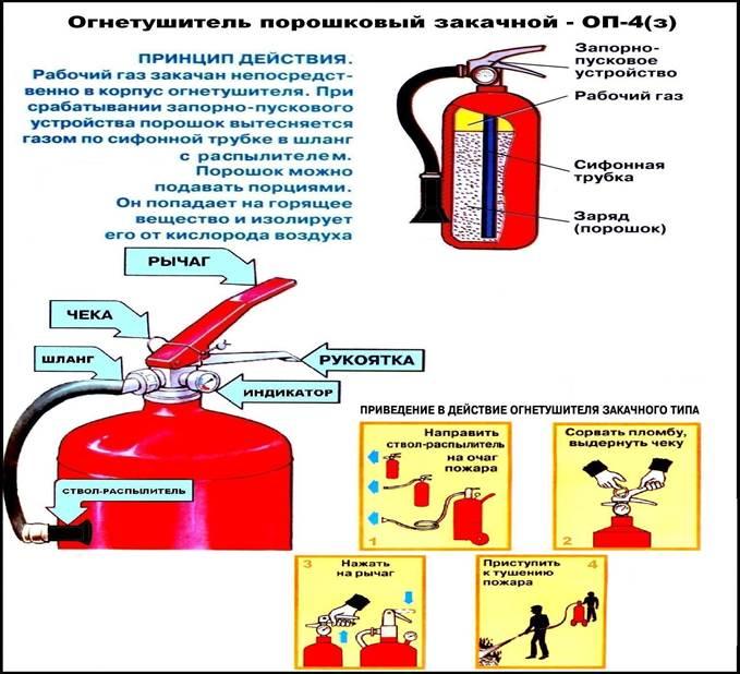 ржд виды огнетушителей с фото и описанием рядом